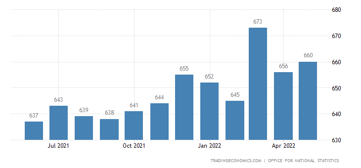 United Kingdom Average Weekly Wages in Manufacturing