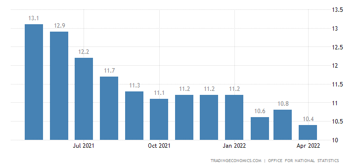 United Kingdom Youth Unemployment Rate