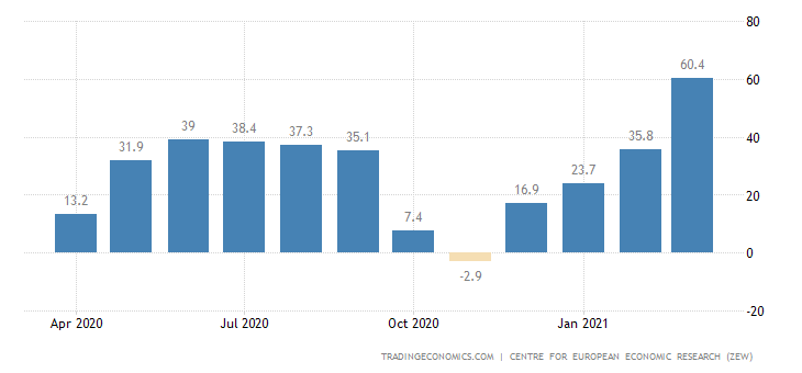 United Kingdom Zew Economic Sentiment Index