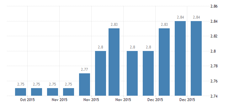 united states 1 year adjustable rate mortgage average in the northeast freddie mac region percent w na fed data