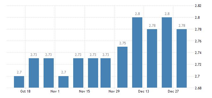 united states 1 year adjustable rate mortgage average in the southeast freddie mac region percent w na fed data