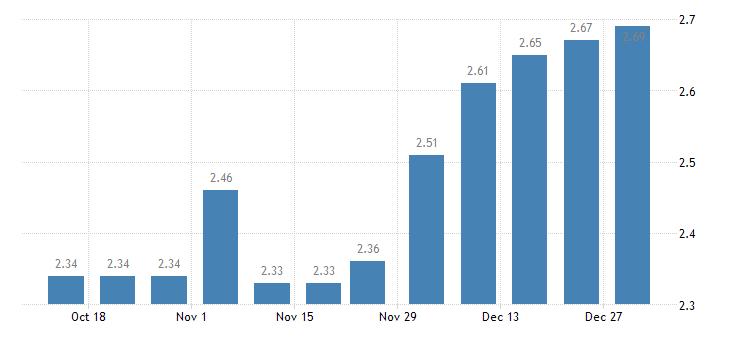 united states 1 year adjustable rate mortgage average in the southwest freddie mac region percent w na fed data