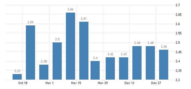 united states 1 year adjustable rate mortgage average in the west freddie mac region percent w na fed data