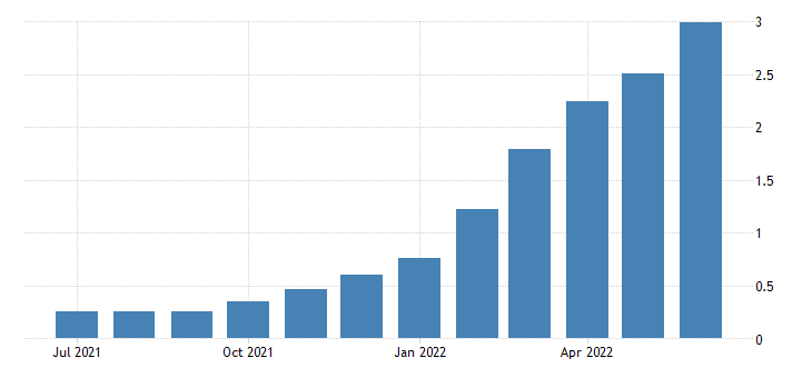 united states 1 year high quality market hqm corporate bond spot rate fed data