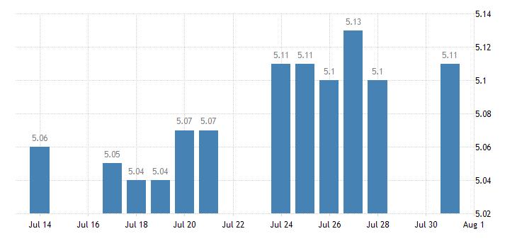 united states 1 year treasury bill secondary market rate percent d na fed data