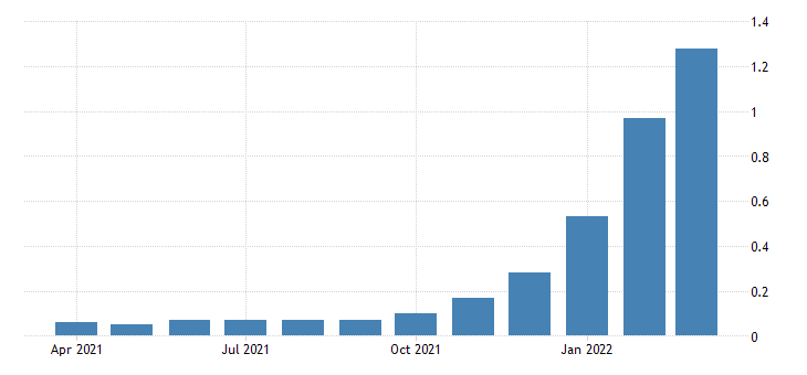 united states 1 year treasury bill secondary market rate percent m na fed data