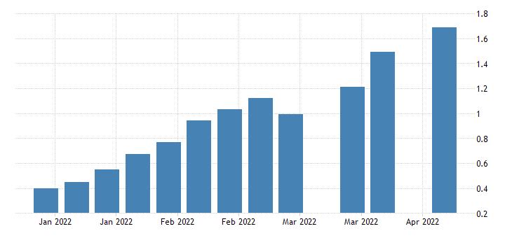 united states 1 year treasury bill secondary market rate percent w na fed data