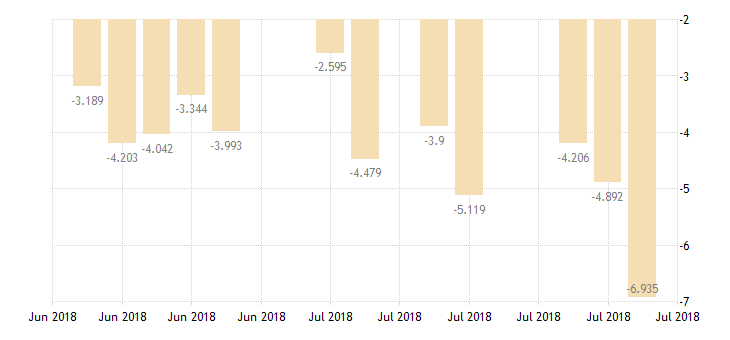 united states 10 year 1 3 8percent treasury inflation indexed note due 7 15 2018 percent d na fed data