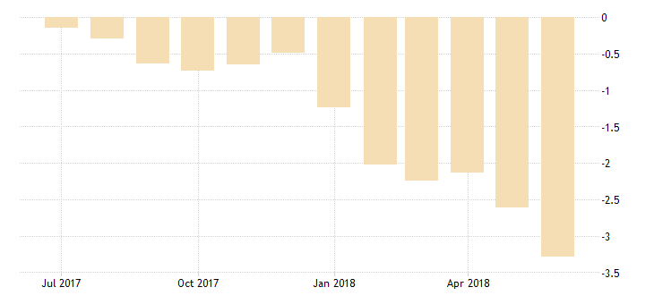 united states 10 year 1 3 8percent treasury inflation indexed note due 7 15 2018 percent m na fed data