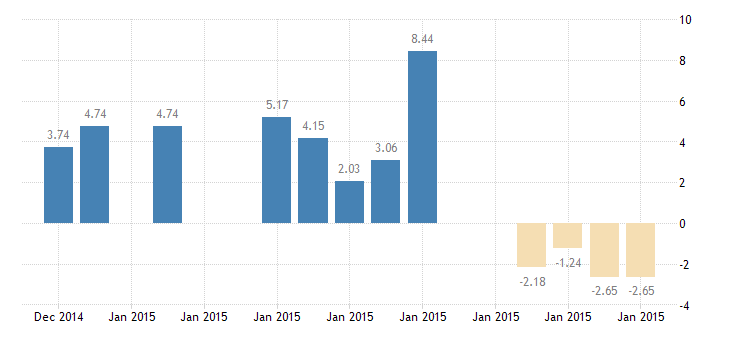 united states 10 year 1 5 8percent treasury inflation indexed note due 1 15 2015 percent d na fed data