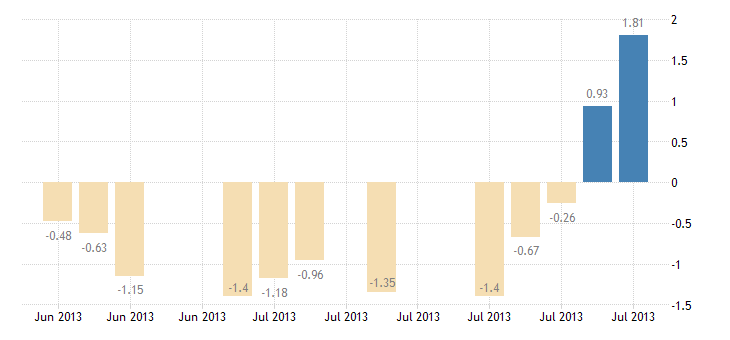 united states 10 year 1 7 8percent treasury inflation indexed note due 7 15 2013 percent d na fed data