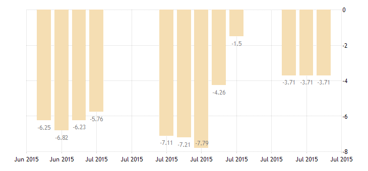 united states 10 year 1 7 8percent treasury inflation indexed note due 7 15 2015 percent d na fed data