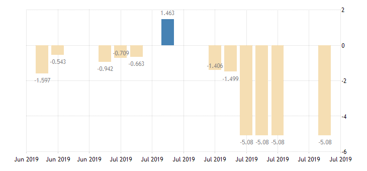 united states 10 year 1 7 8percent treasury inflation indexed note due 7 15 2019 percent d na fed data