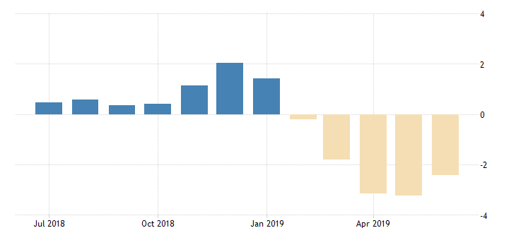 united states 10 year 1 7 8percent treasury inflation indexed note due 7 15 2019 percent m na fed data