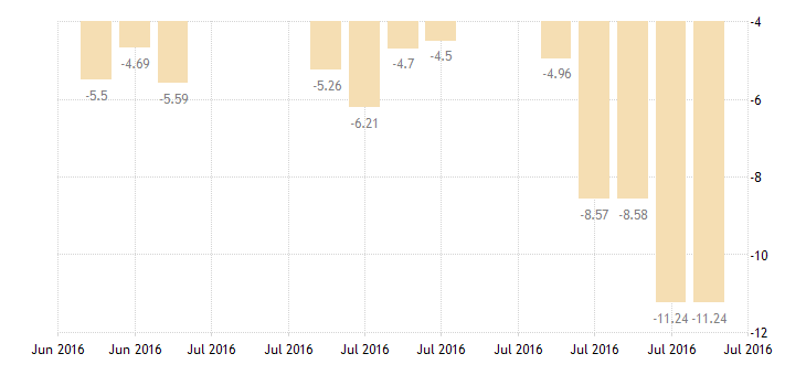 united states 10 year 2 1 2percent treasury inflation indexed note due 7 15 2016 percent d na fed data