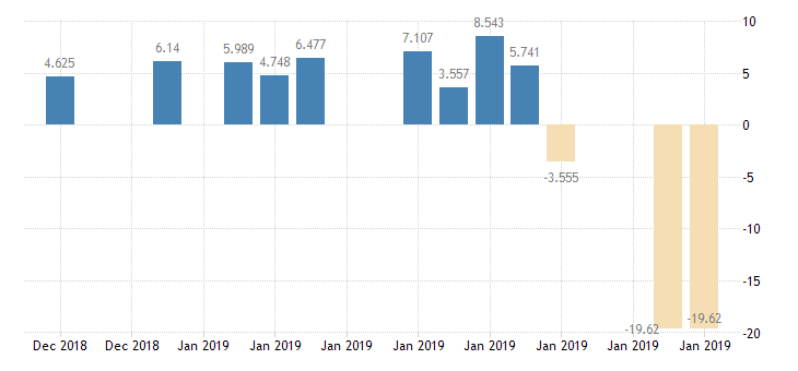 united states 10 year 2 1 8percent treasury inflation indexed note due 1 15 2019 percent d na fed data