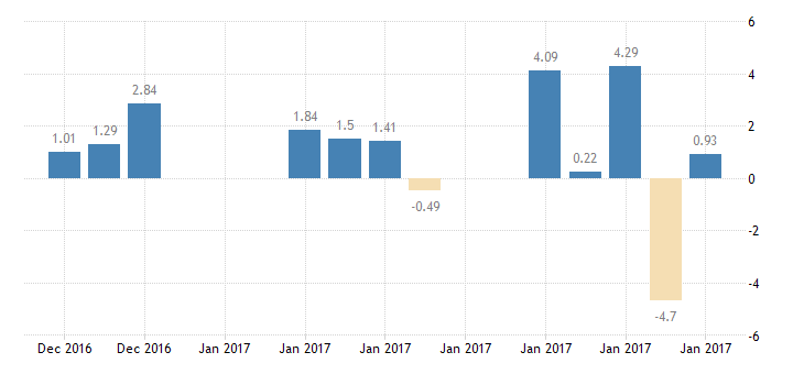 united states 10 year 2 3 8percent treasury inflation indexed note due 1 15 2017 percent d na fed data