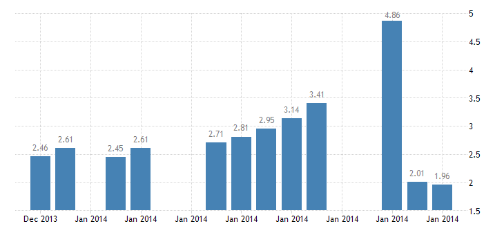 united states 10 year 2percent treasury inflation indexed note due 1 15 2014 percent d na fed data