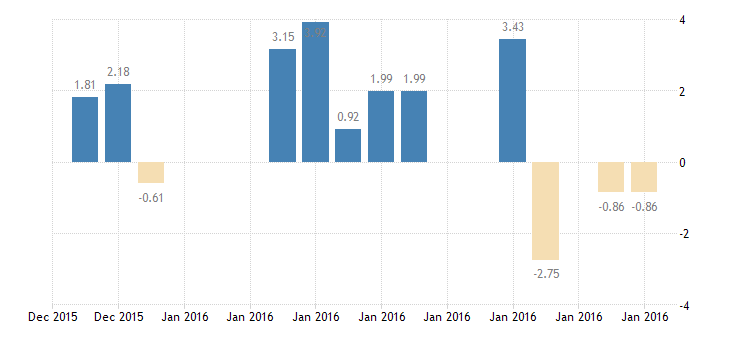 united states 10 year 2percent treasury inflation indexed note due 1 15 2016 percent d na fed data