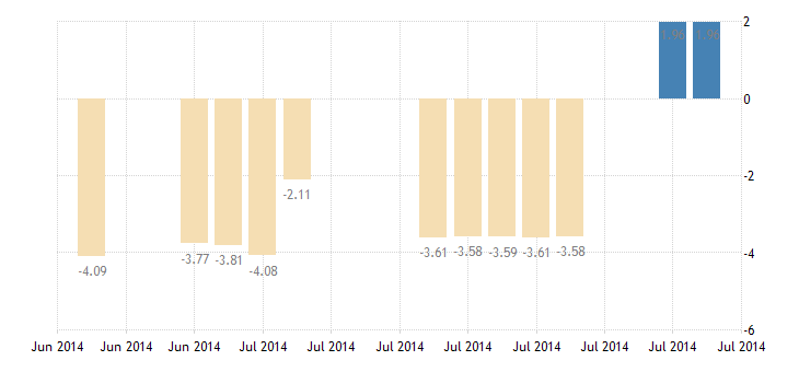 united states 10 year 2percent treasury inflation indexed note due 7 15 2014 percent d na fed data