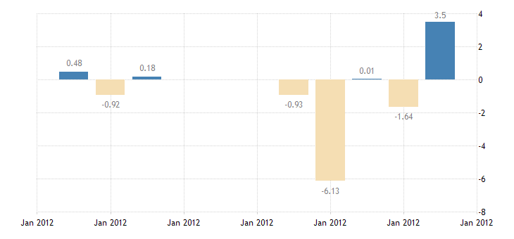 united states 10 year 3 3 8percent treasury inflation indexed note due 1 15 2012 percent d na fed data