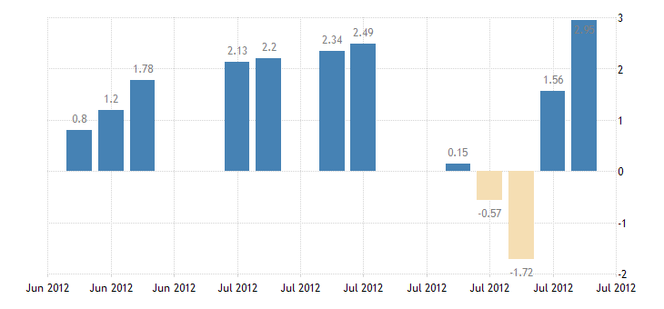 united states 10 year 3percent treasury inflation indexed note due 7 15 2012 percent d na fed data