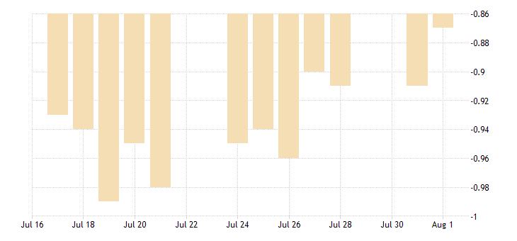 united states 10 year treasury constant maturity minus 2 year treasury constant maturity fed data