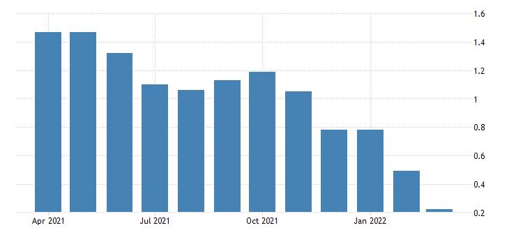 united states 10 year treasury constant maturity minus 2 year treasury constant maturity percent fed data