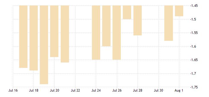 united states 10 year treasury constant maturity minus 3 month treasury constant maturity fed data