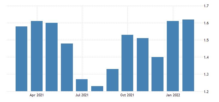 united states 10 year treasury constant maturity minus 3 month treasury constant maturity percent fed data