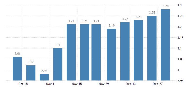 united states 15 year fixed rate mortgage average in the northeast freddie mac region percent w na fed data