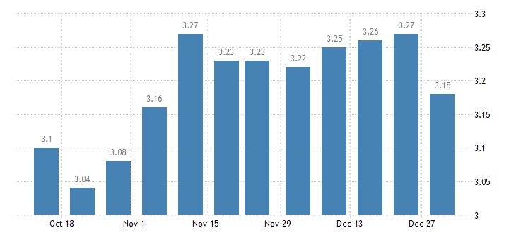 united states 15 year fixed rate mortgage average in the southeast freddie mac region percent w na fed data
