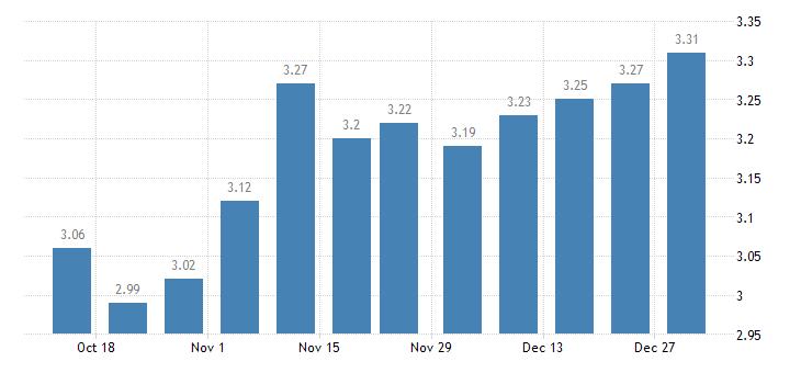united states 15 year fixed rate mortgage average in the southwest freddie mac region percent w na fed data