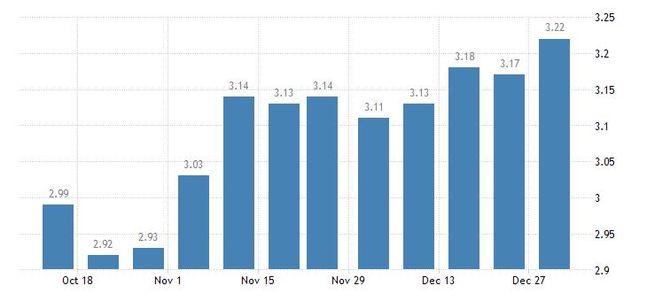 united states 15 year fixed rate mortgage average in the west freddie mac region percent w na fed data