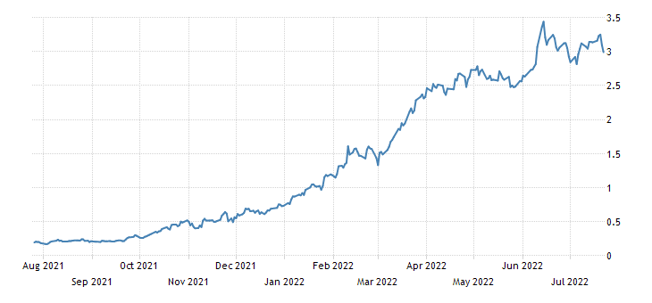 United States 2 Year Note Yield