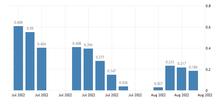 united states 20 year 1 3 4percent treasury inflation indexed bond due 1 15 2028 percent d na fed data