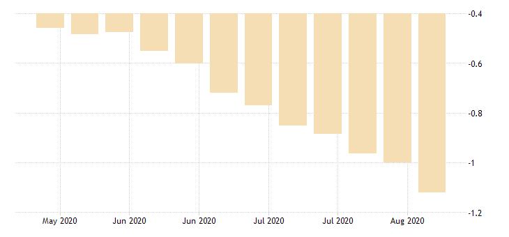 united states 20 year 1 3 4percent treasury inflation indexed bond due 1 15 2028 percent w na fed data