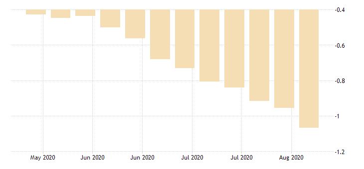 united states 20 year 2 1 2percent treasury inflation indexed bond due 1 15 2029 percent w na fed data