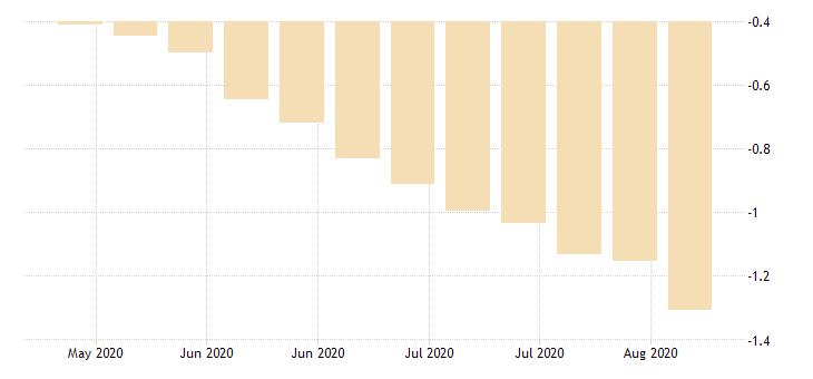 united states 20 year 2 3 8percent treasury inflation indexed bond due 1 15 2025 percent w na fed data