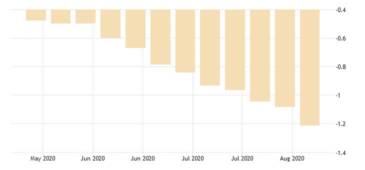 united states 20 year 2 3 8percent treasury inflation indexed bond due 1 15 2027 percent w na fed data