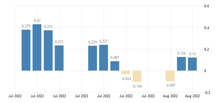 united states 20 year 2percent treasury inflation indexed bond due 1 15 2026 percent d na fed data