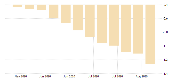 united states 20 year 2percent treasury inflation indexed bond due 1 15 2026 percent w na fed data