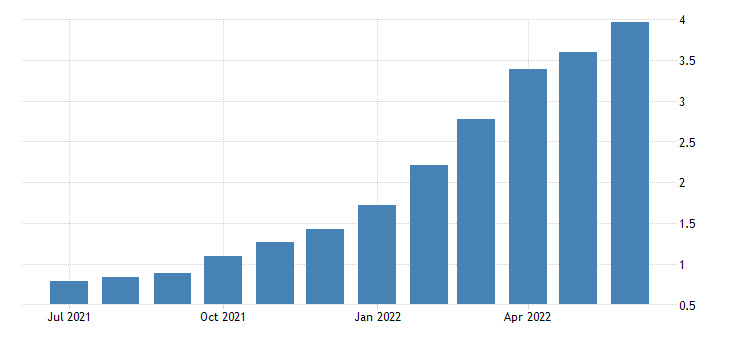 united states 3 5 year high quality market hqm corporate bond spot rate fed data