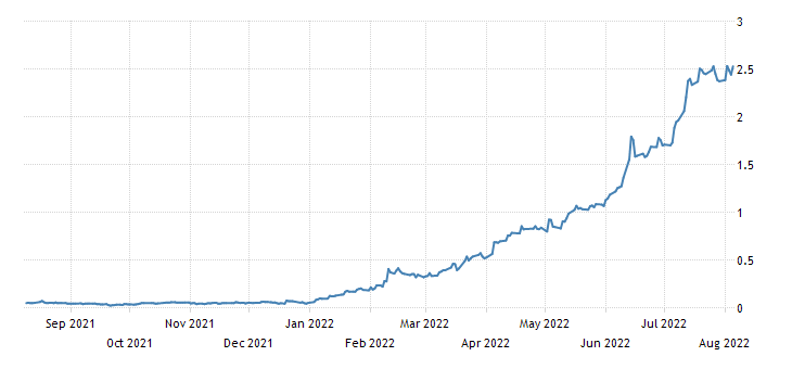 United States 3 Month Bill Yield
