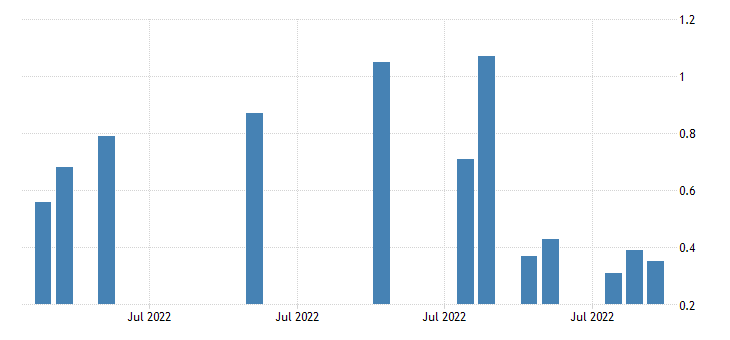 united states 3 month commercial paper minus federal funds rate fed data