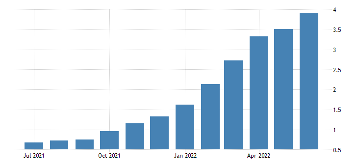 united states 3 year high quality market hqm corporate bond spot rate fed data