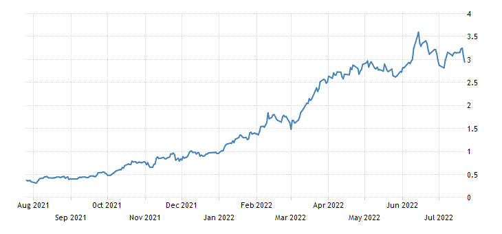 United States 3 Year Note Yield
