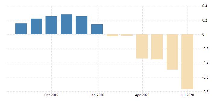 united states 30 1 2 year 3 3 8percent treasury inflation indexed bond due 4 15 2032 percent m na fed data