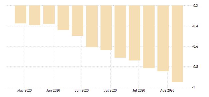 united states 30 1 2 year 3 3 8percent treasury inflation indexed bond due 4 15 2032 percent w na fed data