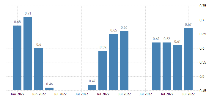 united states 30 year 3 5 8percent treasury inflation indexed bond due 4 15 2028 percent d na fed data